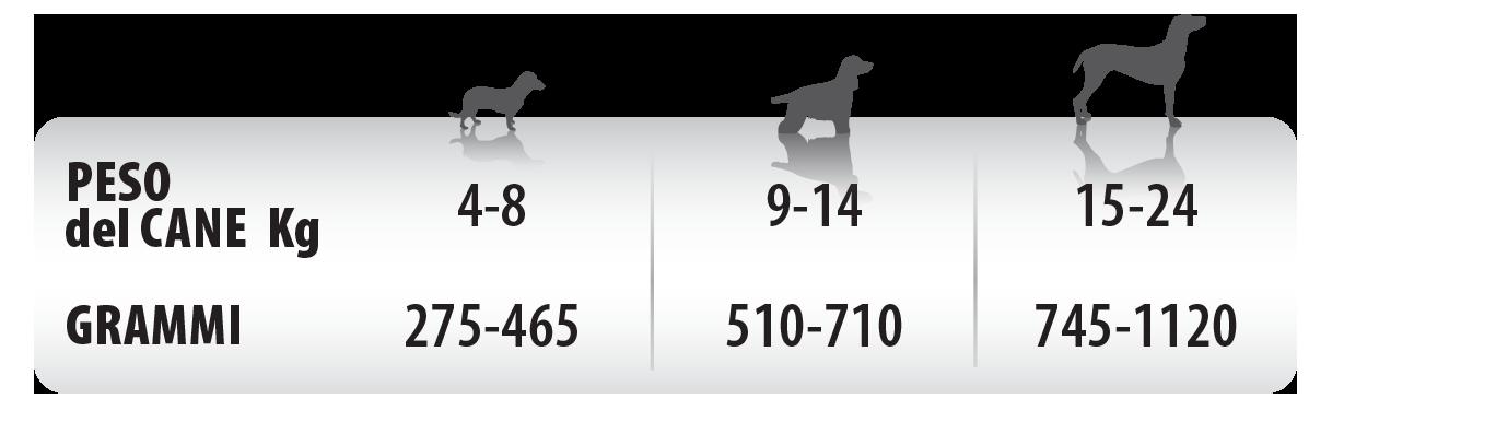 Monge Monoprotein Solo Manzo Razione Giornaliera Consigliata